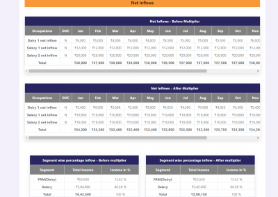 Multiple modules for a Rural Finance NBFC